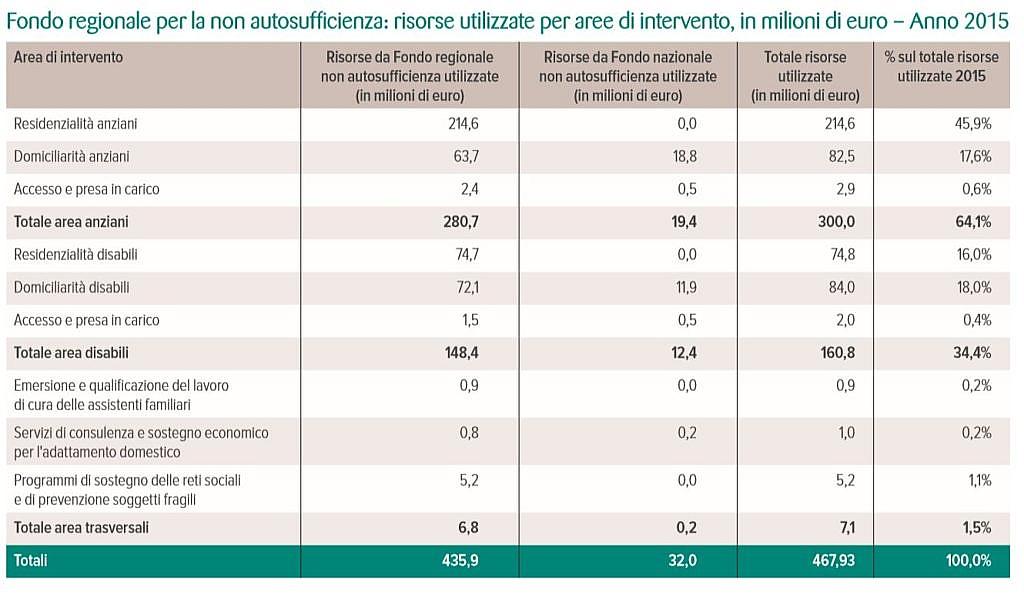 Emilia-Romagna: briciole all'assistenza domiciliare